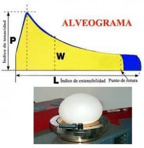alveograma