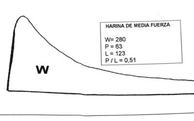 Interpretación del Alveograma